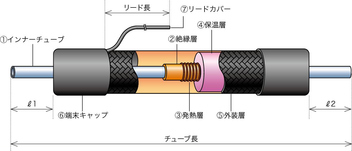 ホットチューブの構成図